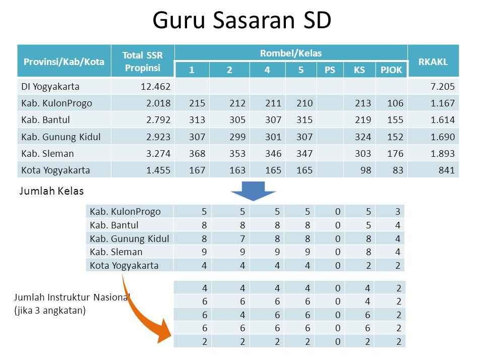 Guru Sasaran SD Provinsi/Kab/Kota Total SSR Propinsi Rombel/Kelas RKAKL 1245PSKSPJOK DI Yogyakarta12.462 7.205 Kab. KulonProgo2.018215212211210 213106