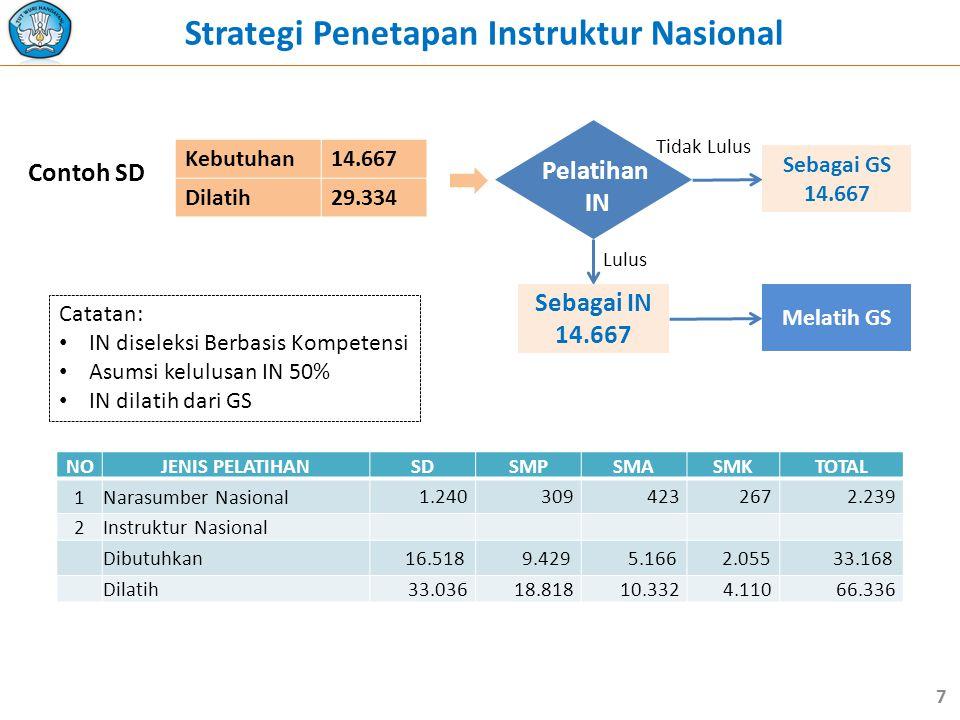 Strategi Penetapan Instruktur Nasional Contoh SD Kebutuhan14.667 Dilatih29.334 Pelatihan IN Lulus Sebagai GS 14.667 Sebagai IN 14.667 Tidak Lulus Catatan: • IN diseleksi Berbasis Kompetensi • Asumsi kelulusan IN 50% • IN dilatih dari GS Melatih GS 7 NOJENIS PELATIHANSDSMPSMASMKTOTAL 1Narasumber Nasional 1.2403094232672.239 2Instruktur Nasional Dibutuhkan 16.5189.4295.1662.05533.168 Dilatih33.03618.81810.3324.11066.336