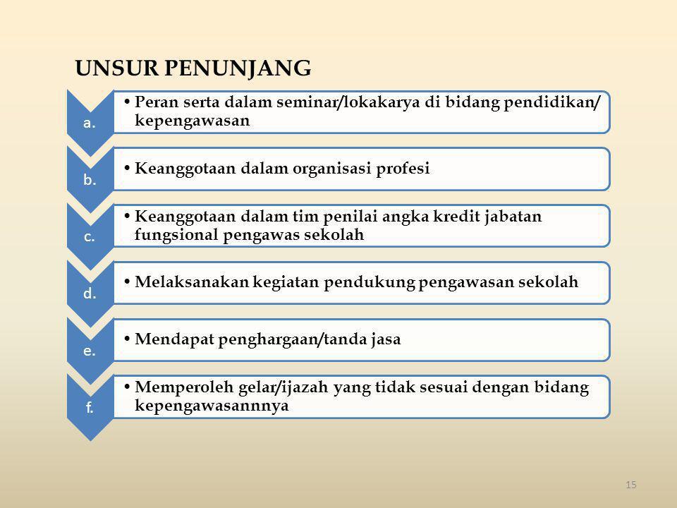 15 a. • Peran serta dalam seminar/lokakarya di bidang pendidikan/ kepengawasan b. • Keanggotaan dalam organisasi profesi c. • Keanggotaan dalam tim pe