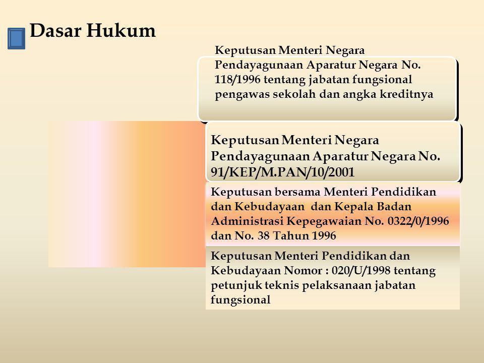 Dasar Hukum Keputusan Menteri Negara Pendayagunaan Aparatur Negara No. 118/1996 tentang jabatan fungsional pengawas sekolah dan angka kreditnya Keputu