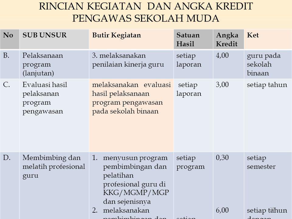 RINCIAN KEGIATAN DAN ANGKA KREDIT PENGAWAS SEKOLAH MUDA NoSUB UNSURButir KegiatanSatuan Hasil Angka Kredit Ket B.Pelaksanaan program (lanjutan) 3. mel