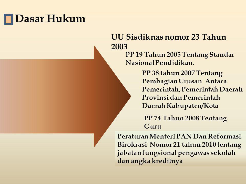 Dasar Hukum UU Sisdiknas nomor 23 Tahun 2003 PP 19 Tahun 2005 Tentang Standar Nasional Pendidikan. PP 38 tahun 2007 Tentang Pembagian Urusan Antara Pe