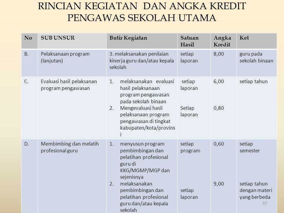 RINCIAN KEGIATAN DAN ANGKA KREDIT PENGAWAS SEKOLAH UTAMA NoSUB UNSURButir KegiatanSatuan Hasil Angka Kredit Ket B.Pelaksanaan program (lanjutan) 3. me