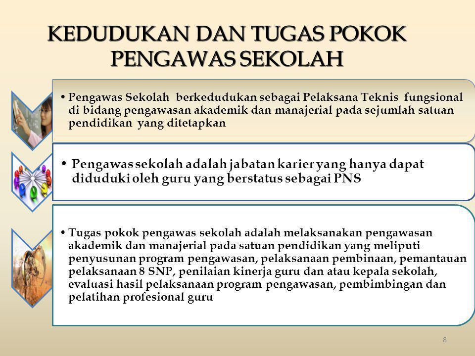RINCIAN KEGIATAN DAN ANGKA KREDIT PENGAWAS SEKOLAH MUDA NoSUB UNSURButir KegiatanSatuan Hasil Angka Kredit Ket B.Pelaksanaan program (lanjutan) 3.