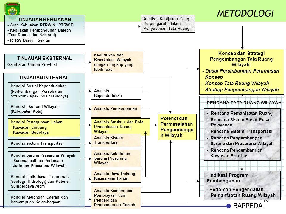 10 BAPPEDA METODOLOGI TINJAUAN KEBIJAKAN - Arah Kebijakan RTRW-N, RTRW-P - Kebijakan Pembangunan Daerah (Tata Ruang dan Sektoral) - RTRW Daerah Sekita