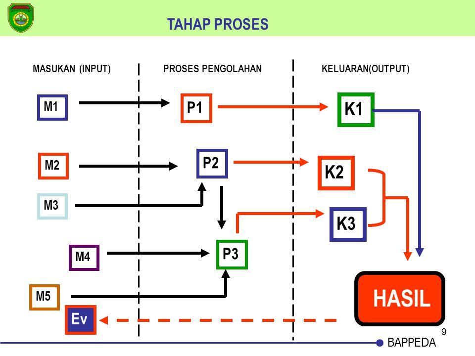 9 BAPPEDA MASUKAN (INPUT)PROSES PENGOLAHANKELUARAN(OUTPUT) M1 M2 M3 M4 M5 P1 P2 P3 K1 K2 K3 HASIL TAHAP PROSES Ev