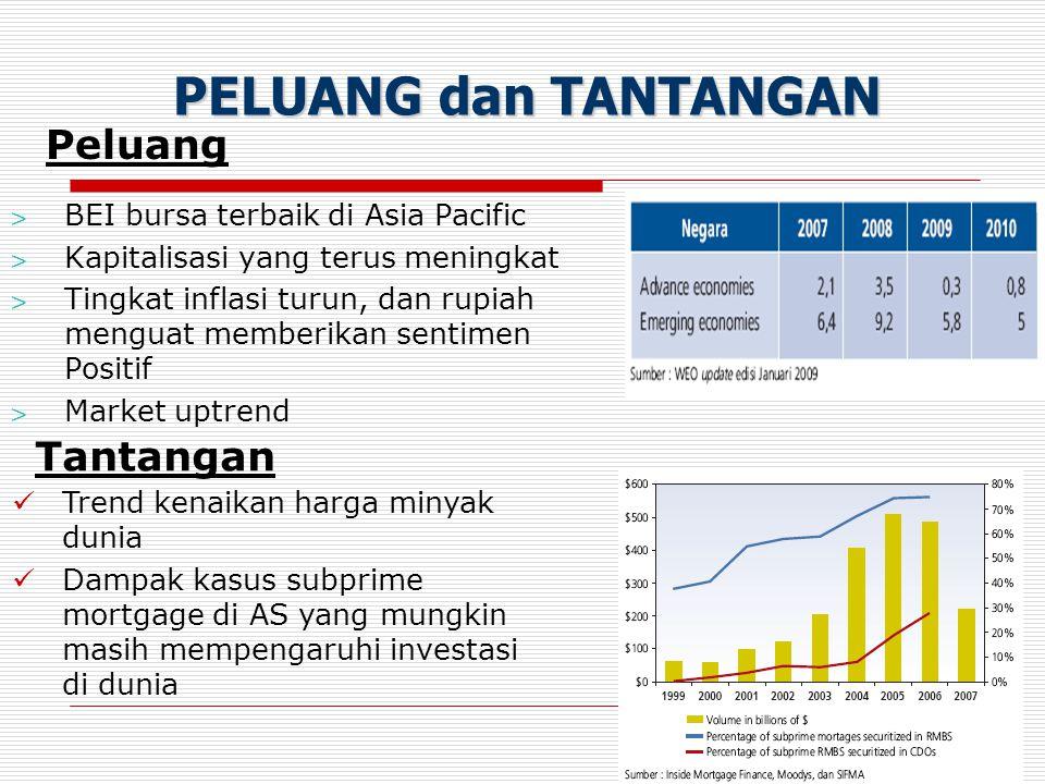 10 > BEI bursa terbaik di Asia Pacific > Kapitalisasi yang terus meningkat > Tingkat inflasi turun, dan rupiah menguat memberikan sentimen Positif > M