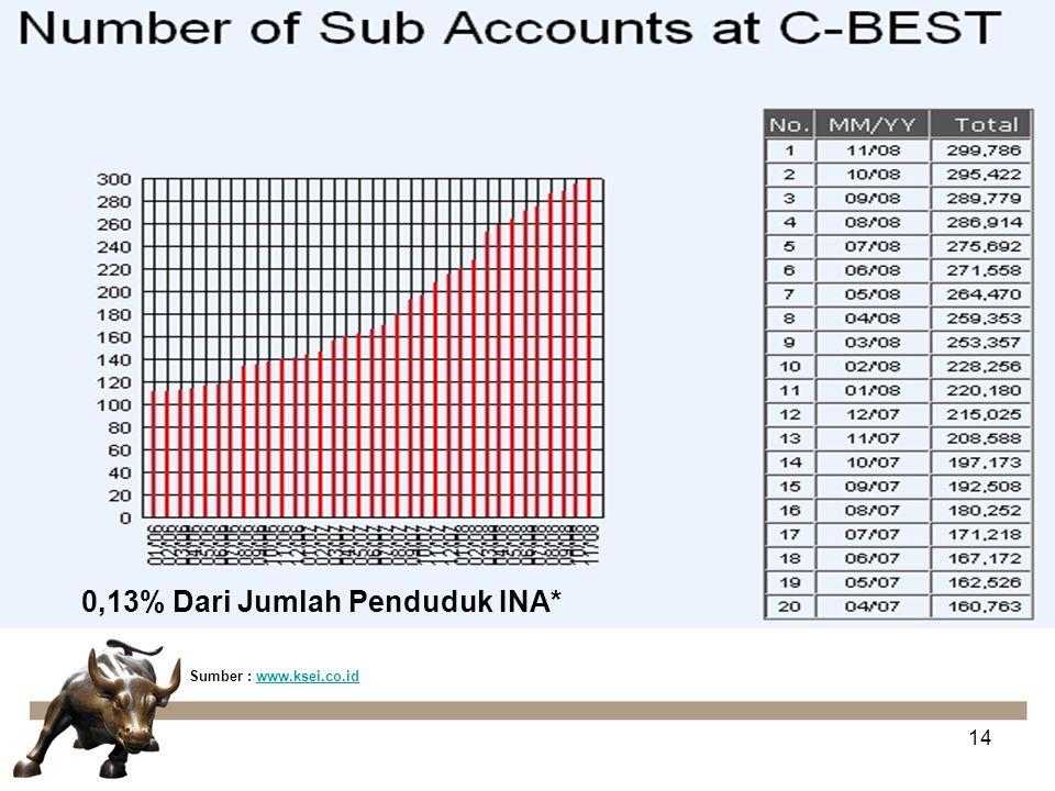 14 0,13% Dari Jumlah Penduduk INA* Sumber : www.ksei.co.idwww.ksei.co.id