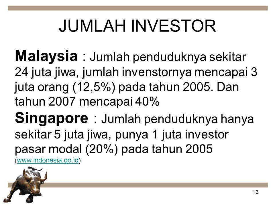 16 JUMLAH INVESTOR Malaysia : Jumlah penduduknya sekitar 24 juta jiwa, jumlah invenstornya mencapai 3 juta orang (12,5%) pada tahun 2005. Dan tahun 20