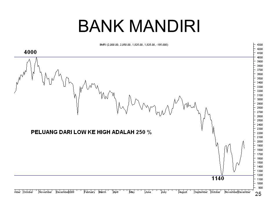 25 BANK MANDIRI