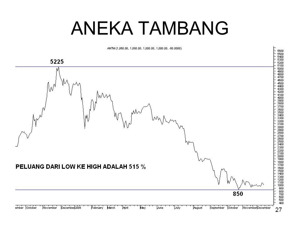 27 ANEKA TAMBANG