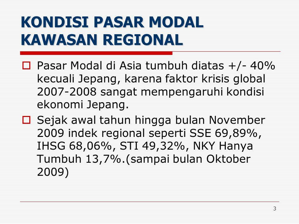 3  Pasar Modal di Asia tumbuh diatas +/- 40% kecuali Jepang, karena faktor krisis global 2007-2008 sangat mempengaruhi kondisi ekonomi Jepang.  Seja