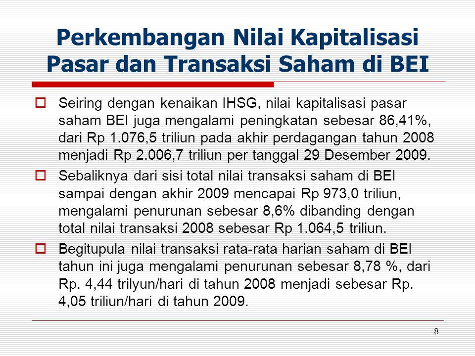 8 Perkembangan Nilai Kapitalisasi Pasar dan Transaksi Saham di BEI  Seiring dengan kenaikan IHSG, nilai kapitalisasi pasar saham BEI juga mengalami p