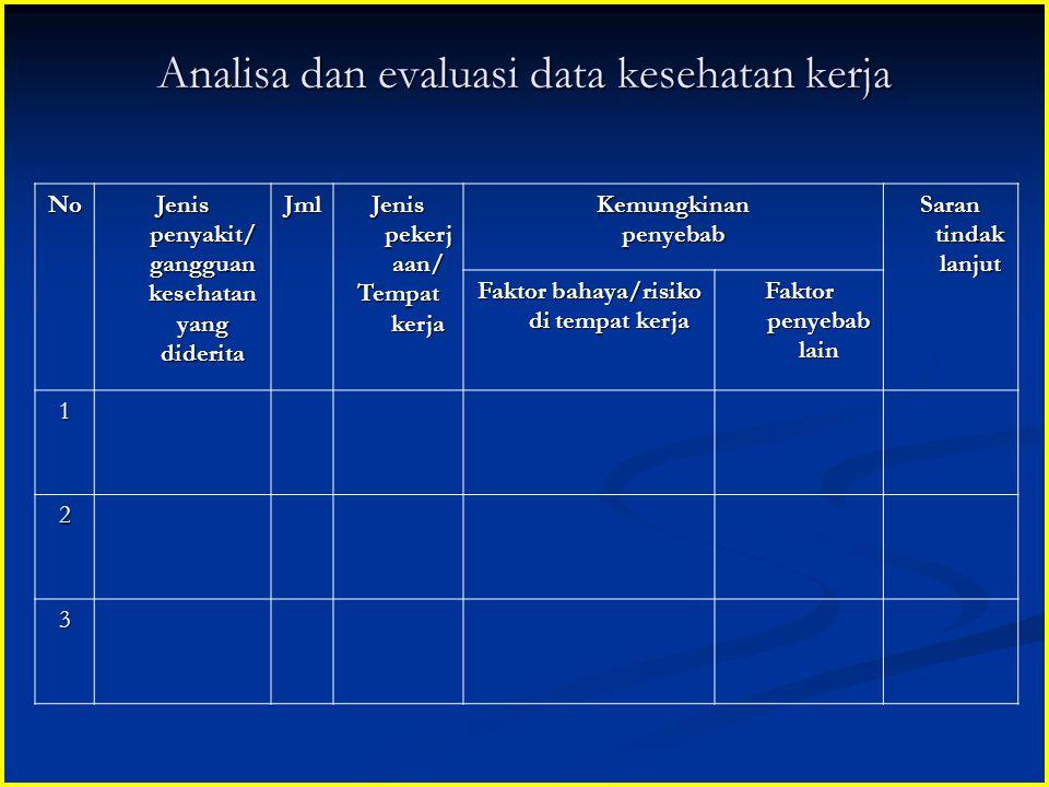 Analisa dan evaluasi data kesehatan kerja No Jenis penyakit/ gangguan kesehatan yang diderita Jml Jenis pekerj aan/ Tempat kerja Kemungkinanpenyebab S