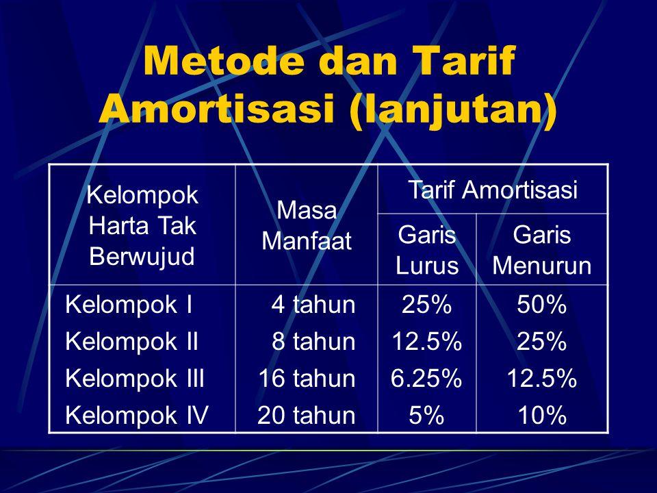 Metode dan Tarif Amortisasi (lanjutan) Kelompok Harta Tak Berwujud Masa Manfaat Tarif Amortisasi Garis Lurus Garis Menurun Kelompok I Kelompok II Kelompok III Kelompok IV 4 tahun 8 tahun 16 tahun 20 tahun 25% 12.5% 6.25% 5% 50% 25% 12.5% 10%