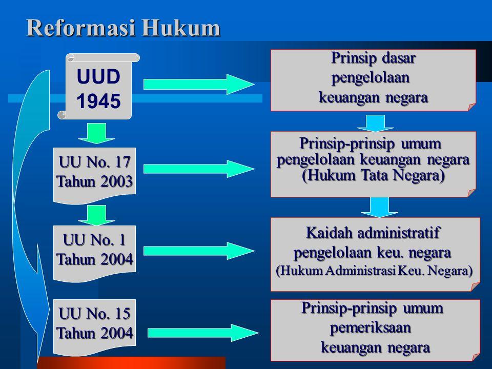 2 Reformasi Hukum UUD 1945 UU No. 17 Tahun 2003 UU No. 1 Tahun 2004 Prinsip dasar pengelolaan keuangan negara Prinsip-prinsip umum pengelolaan keuanga