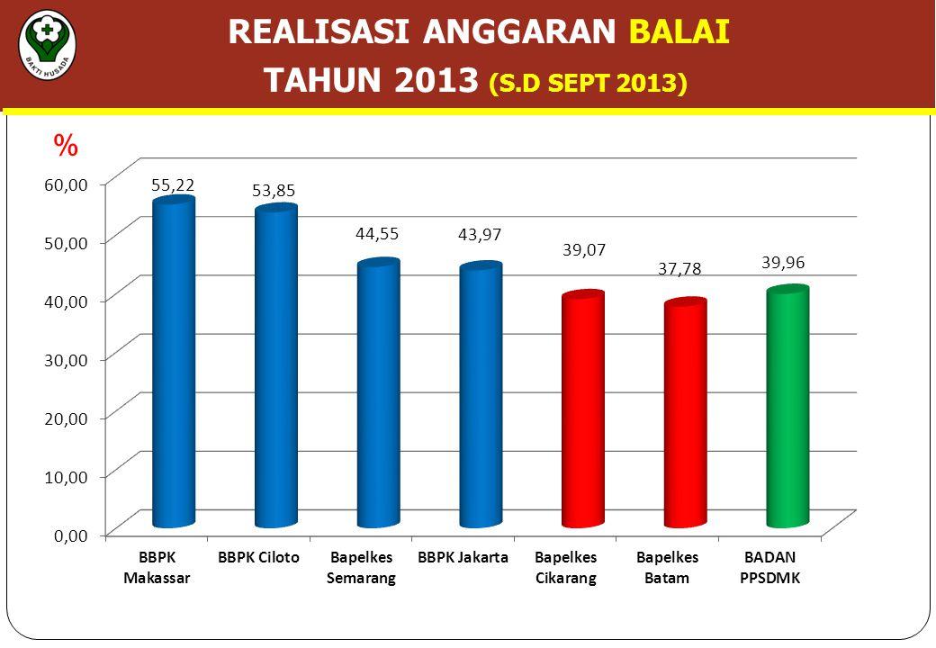 REALISASI ANGGARAN BALAI TAHUN 2013 (S.D SEPT 2013) %