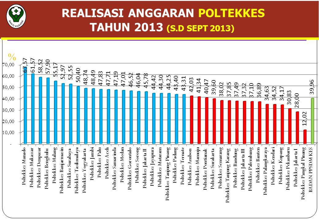 REALISASI ANGGARAN POLTEKKES TAHUN 2013 (S.D SEPT 2013) %