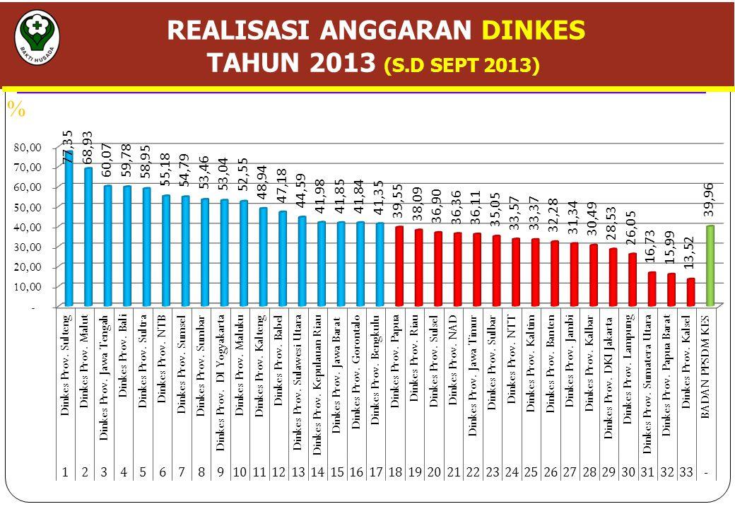 REALISASI ANGGARAN DINKES TAHUN 2013 (S.D SEPT 2013) %