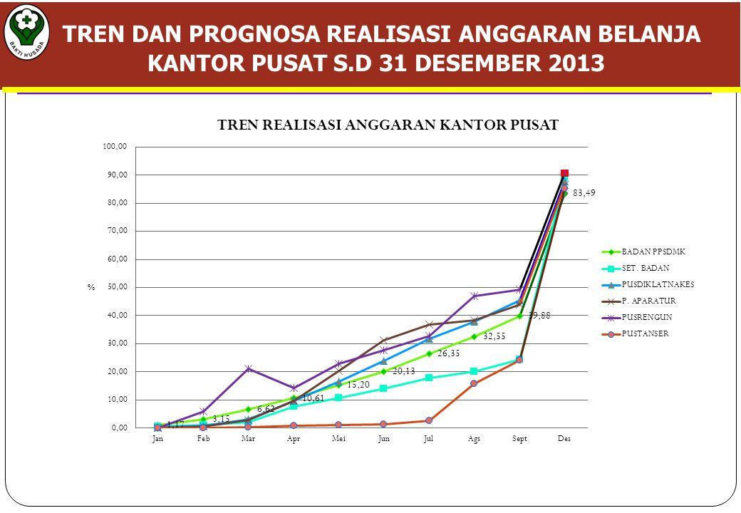 TREN DAN PROGNOSA REALISASI ANGGARAN BELANJA KANTOR PUSAT S.D 31 DESEMBER 2013