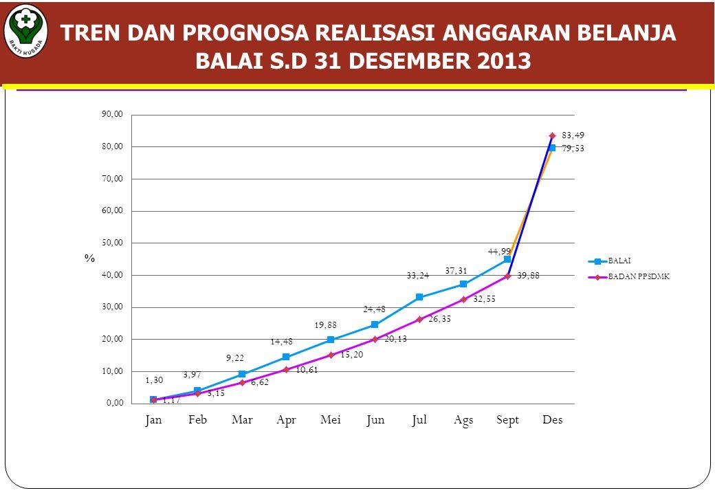 TREN DAN PROGNOSA REALISASI ANGGARAN BELANJA BALAI S.D 31 DESEMBER 2013