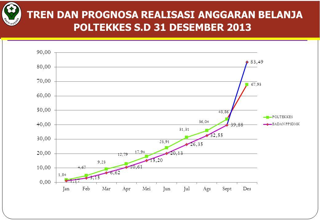 TREN DAN PROGNOSA REALISASI ANGGARAN BELANJA POLTEKKES S.D 31 DESEMBER 2013