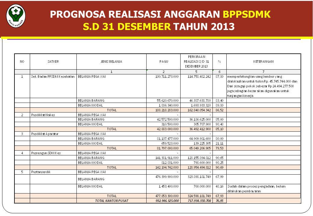 PROGNOSA REALISASI ANGGARAN BPPSDMK S.D 31 DESEMBER TAHUN 2013