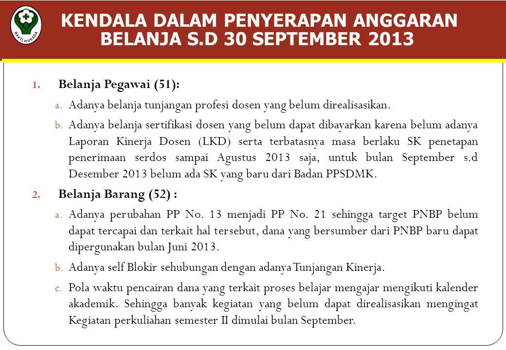 KENDALA DALAM PENYERAPAN ANGGARAN BELANJA S.D 30 SEPTEMBER 2013 1.