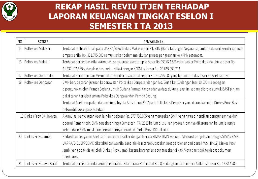 REKAP HASIL REVIU ITJEN TERHADAP LAPORAN KEUANGAN TINGKAT ESELON I SEMESTER I TA 2013