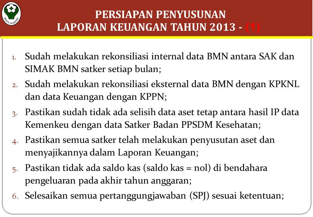 1.Sudah melakukan rekonsiliasi internal data BMN antara SAK dan SIMAK BMN satker setiap bulan; 2.
