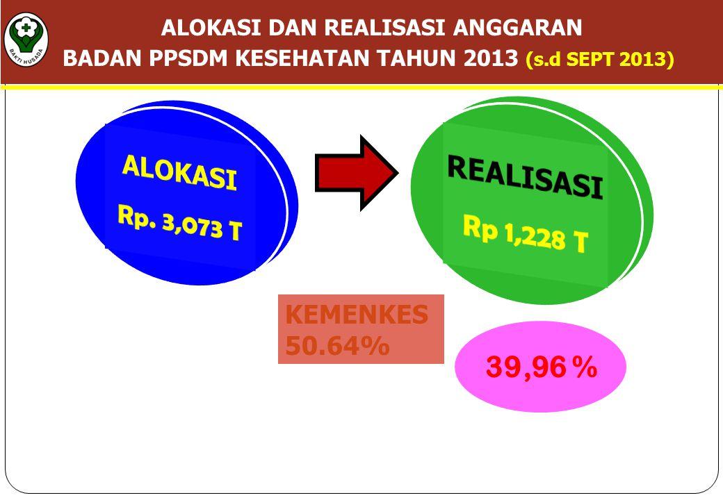 39,96 % ALOKASI DAN REALISASI ANGGARAN BADAN PPSDM KESEHATAN TAHUN 2013 (s.d SEPT 2013) KEMENKES 50.64%