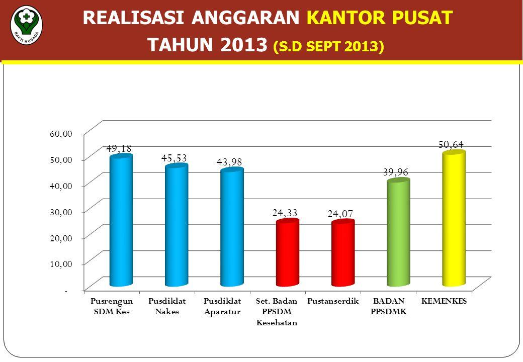 REALISASI ANGGARAN KANTOR PUSAT TAHUN 2013 (S.D SEPT 2013)