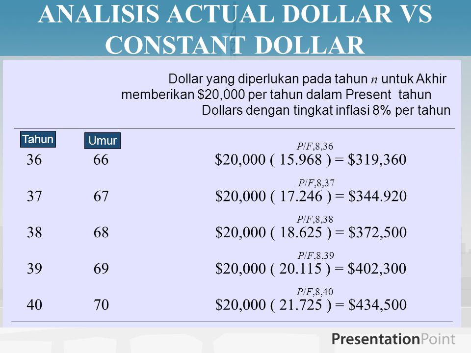 ANALISIS ACTUAL DOLLAR VS CONSTANT DOLLAR Dollar yang diperlukan pada tahun n untuk Akhir memberikan $20,000 per tahun dalam Present tahun Dollars dengan tingkat inflasi 8% per tahun 36 66$20,000 ( 15.968 ) = $319,360 P/F,8,36 37 67$20,000 ( 17.246 ) = $344.920 P/F,8,37 38 68$20,000 ( 18.625 ) = $372,500 P/F,8,38 39 69$20,000 ( 20.115 ) = $402,300 P/F,8,39 40 70$20,000 ( 21.725 ) = $434,500 P/F,8,40 Umur Tahun