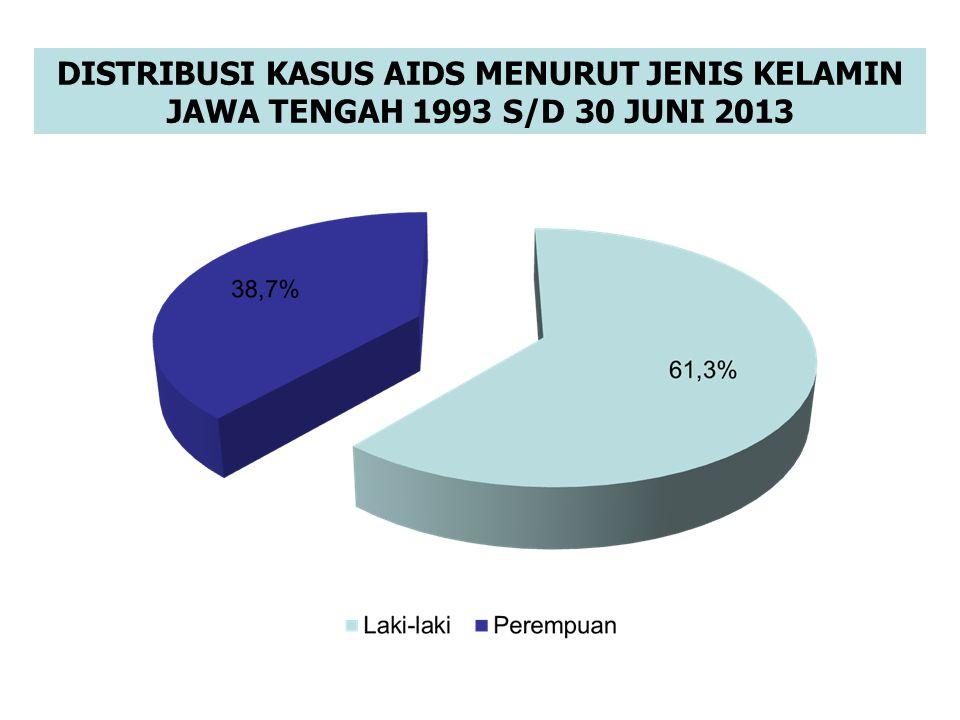 DISTRIBUSI KASUS AIDS MENURUT JENIS KELAMIN JAWA TENGAH 1993 S/D 30 JUNI 2013