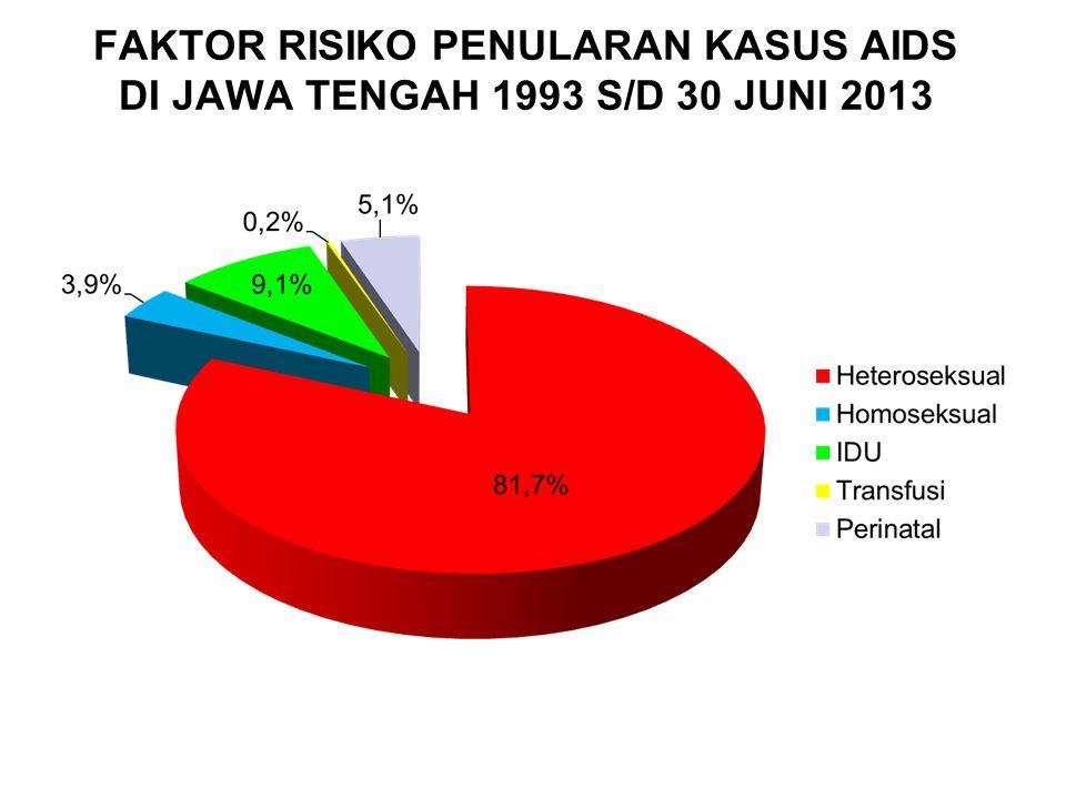 FAKTOR RISIKO PENULARAN KASUS AIDS DI JAWA TENGAH 1993 S/D 30 JUNI 2013