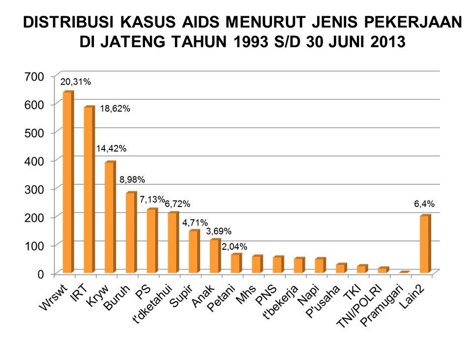 DISTRIBUSI KASUS AIDS MENURUT JENIS PEKERJAAN DI JATENG TAHUN 1993 S/D 30 JUNI 2013