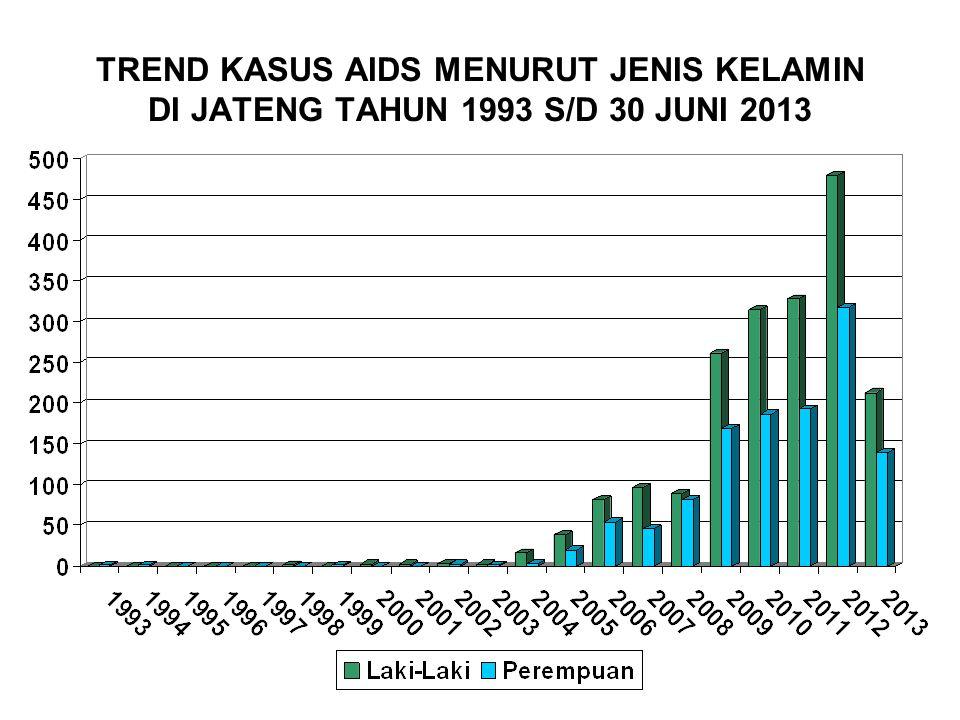 TREND KASUS AIDS MENURUT JENIS KELAMIN DI JATENG TAHUN 1993 S/D 30 JUNI 2013
