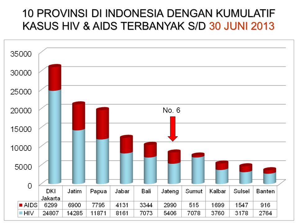 DISTRIBUSI KASUS AIDS MENURUT KELOMPOK UMUR DI JAWA TENGAH 1993 S/D 30 JUNI 2013 TOTAL AIDS (1993-2013) = 3.141; Usia 15 s/d 24 thn = ± 10,1%