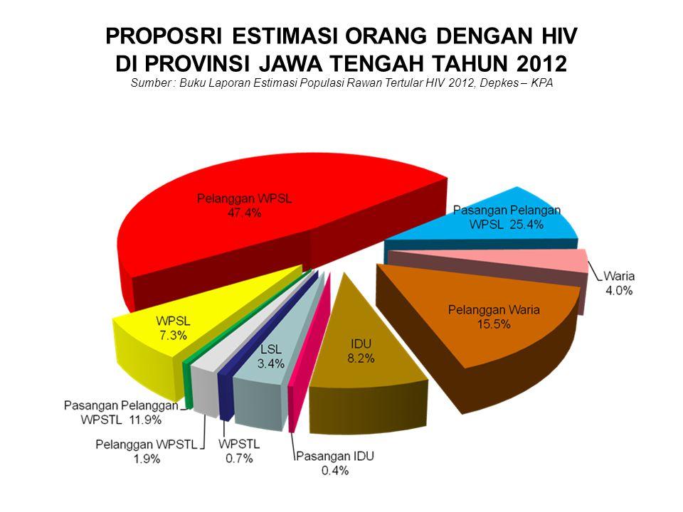 PROPOSRI ESTIMASI ORANG DENGAN HIV DI PROVINSI JAWA TENGAH TAHUN 2012 Sumber : Buku Laporan Estimasi Populasi Rawan Tertular HIV 2012, Depkes – KPA