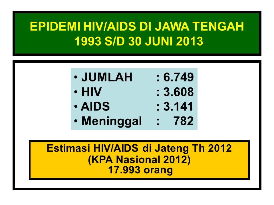 EPIDEMI HIV/AIDS DI JAWA TENGAH 1993 S/D 30 JUNI 2013 • JUMLAH: 6.749 • HIV: 3.608 • AIDS: 3.141 • Meninggal: 782 Estimasi HIV/AIDS di Jateng Th 2012