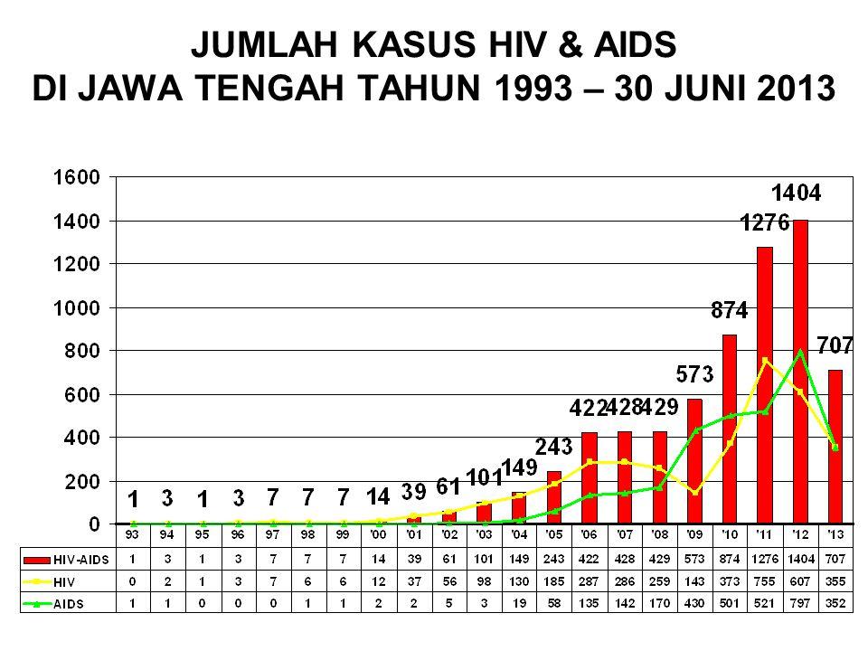 JUMLAH KASUS HIV & AIDS DI JAWA TENGAH TAHUN 1993 – 30 JUNI 2013