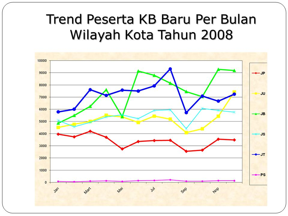 Trend Peserta KB Baru Per Bulan (Provinsi DKI Jakarta Tahun 2008)