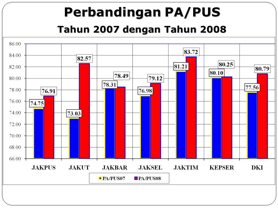 % PENCAPAIAN PA THD PUS & PPM Propinsi DKI Jakarta Tahun 2008 Propinsi DKI Jakarta Tahun 2008 85.085187.722303.4613.572220.699181.682982.221