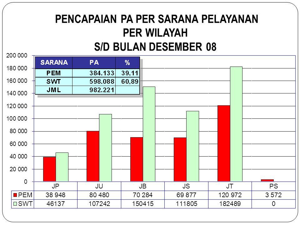 Perbandingan PA/PUS Tahun 2007 dengan Tahun 2008