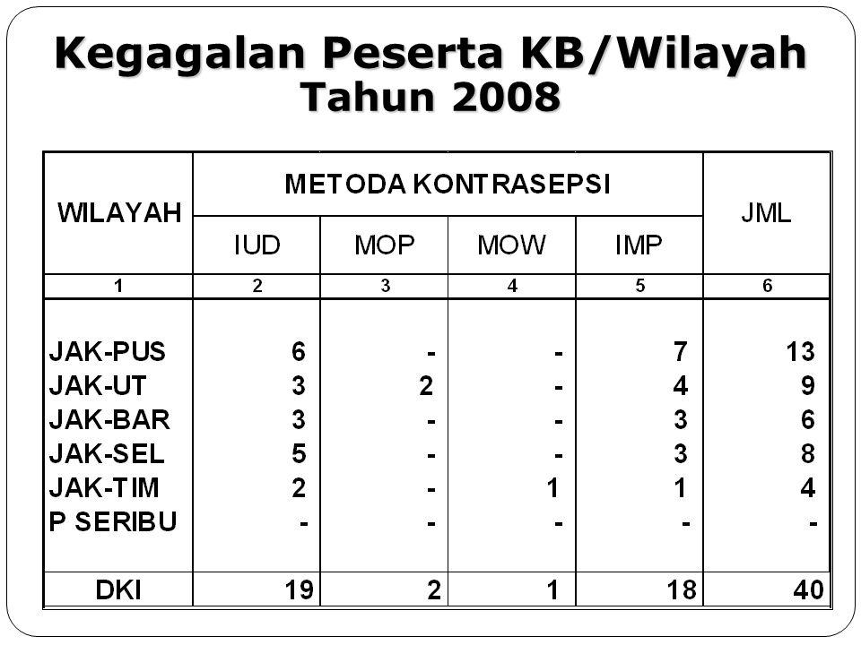 KEADAAN UNMET NEED Propinsi DKI Jakarta Tahun 2008