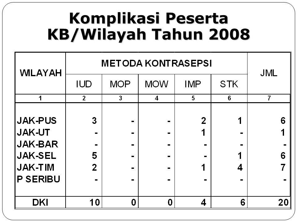 Kegagalan Peserta KB/Wilayah Tahun 2008