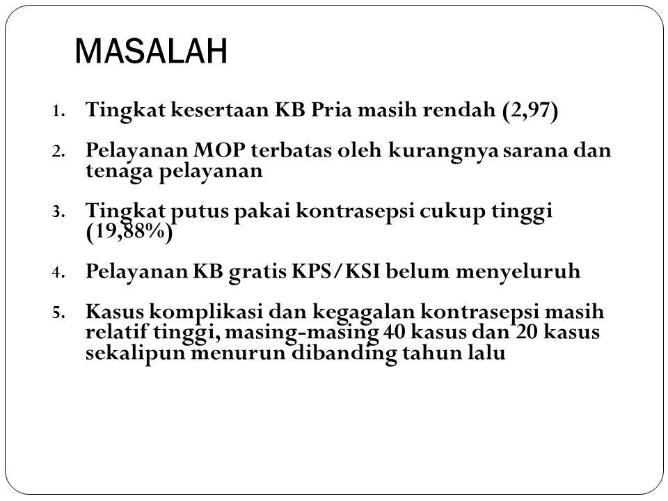 Komplikasi Peserta KB/Wilayah Tahun 2008