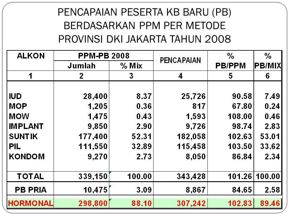PENCAPAIAN INDIKATOR KINERJA (Provinsi DKI Jakarta Tahun 2008) NOINDIKATORPPM/ SASARAN REALISASI% 1PB TOTAL339.150343.428101,26 2PB PRIA10.4758.86784,