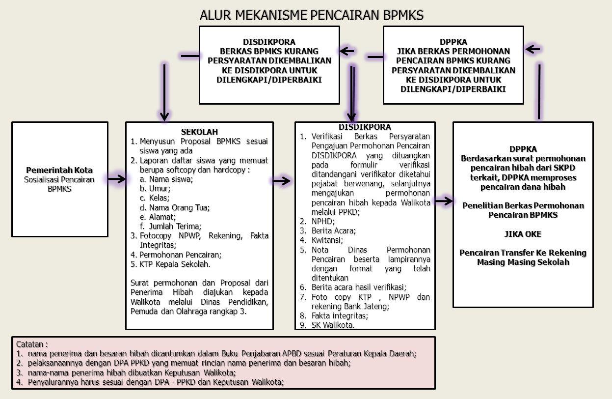 Dasar : 24/06/2014Pemerintah Kota Surakarta2 Nasional : Peraturan Menteri Dalam Negeri Nomor 32 Tahun 2011 tentang Pedoman Pemberian Hibah dan Bantuan