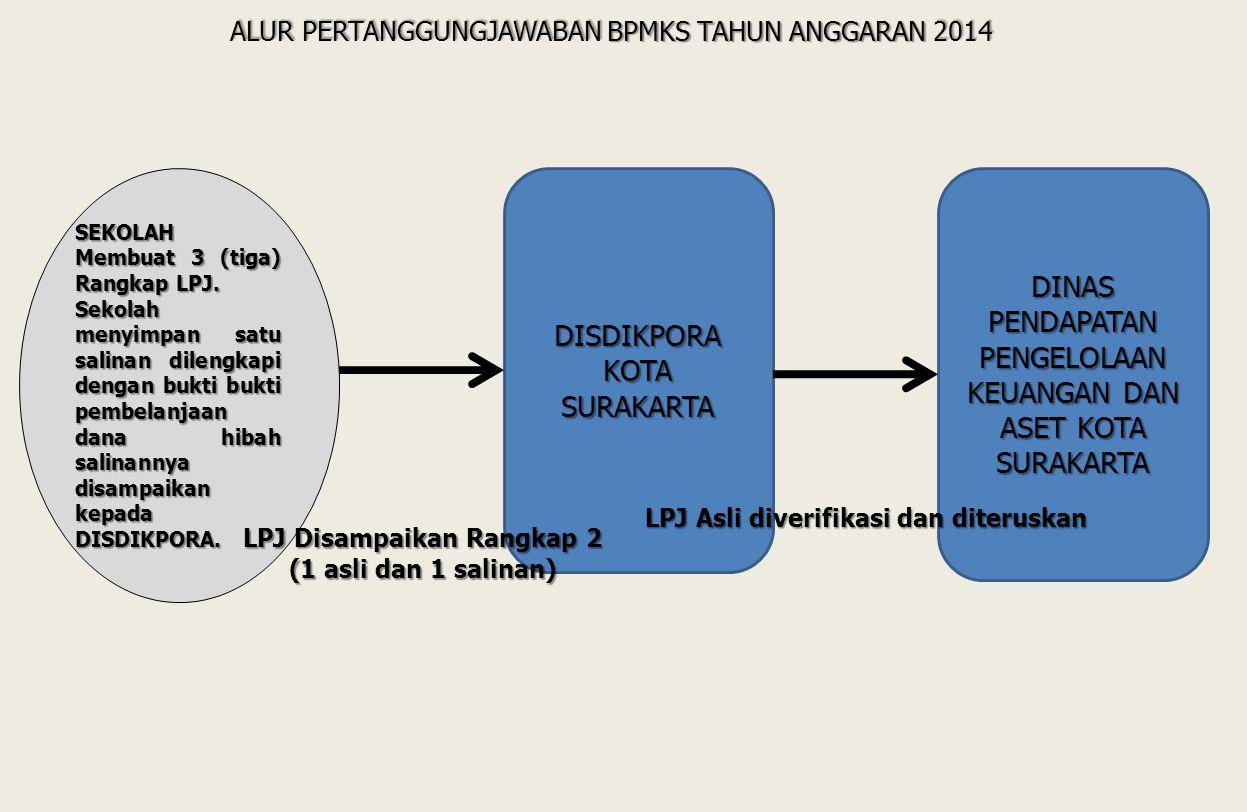 24/06/2014 Dinas Pendapatan Pengelolaan Keuangan dan Aset Kota Surakarta 5 PENCAIRAN DANA BANTUANDANA DIGUNAKAN SESUAI DENGAN RAB PELAPORAN PENGGUNAAN